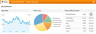 Six Other Google Analytics Benefits